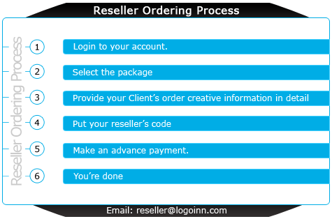 Reseller Order Process